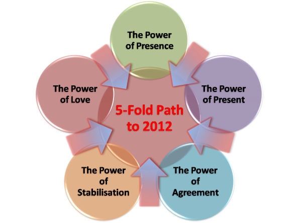 Take 5-fold path to 2012