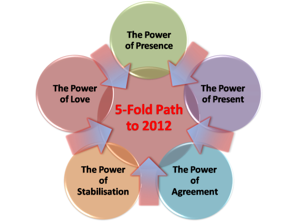 Take 5-fold path to 2012