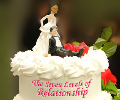 Let us understand the seven levels through the example of a relationship between a husband and a wife.